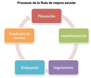 ejemplo ruta de mejora